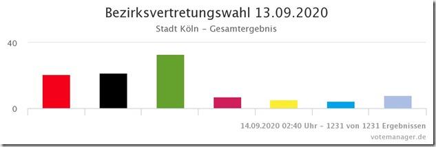 Stadt Koeln - Bezirksvertretung